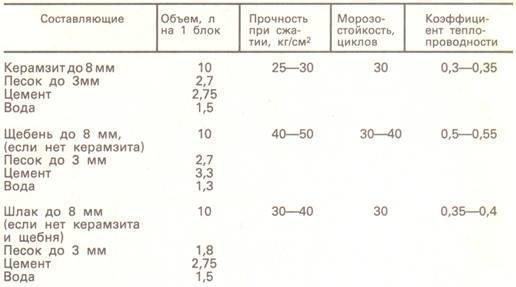 пропорции при изготовлении шлакоблока
